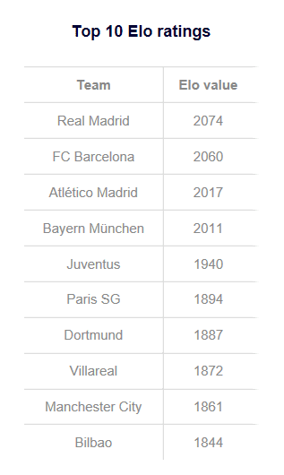 Elo Rating European Top Football Scores