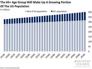 Senior Citizen Population Over Time