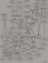 Photo: Image: Diagram of 'Modern Science' from one of Cliff Pickover's books appendices. Cliff is the head of IBM Thomas Watson Labs.  If biogenesis is the inevitable result of chemical reactions in nucleic acids creating a feedback loop that results in a greater ability for more and more complex biochemical reactions, then shouldn't two changes be made?  Replace  Pythagoreans near the center of the page with Base2 System Progression and have L-Systems directly connect to it.  Locate the chemical elements box -- center-left -- as you look at the diagram and replace it with biogenesis and take out the question mark.