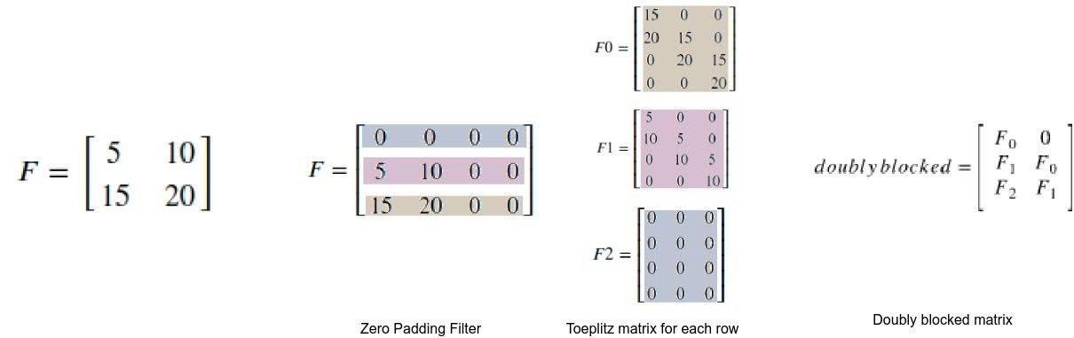 Steps for converting a filter to doubly blocked Toeplitz matrix.
