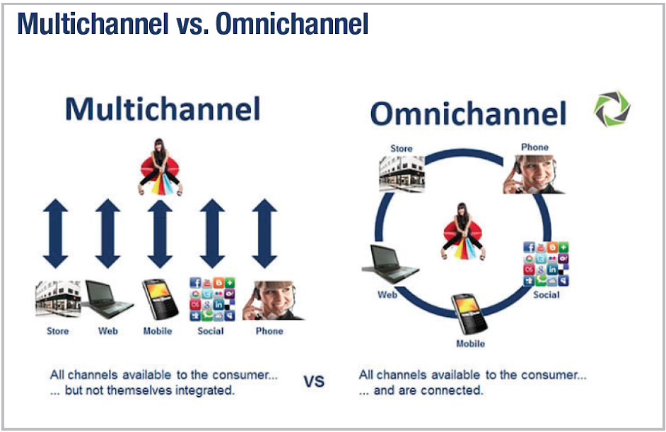 Multichannel vs. Omnichannel