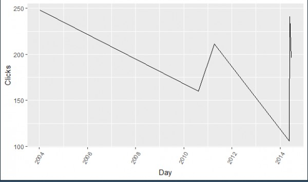 rotating axis labels in R - Intellipaat Community