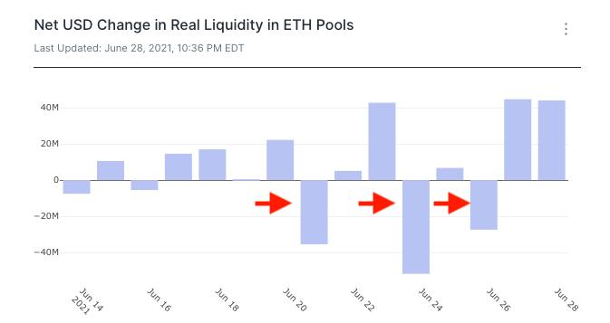 Uniswap data dashboards real liquidity