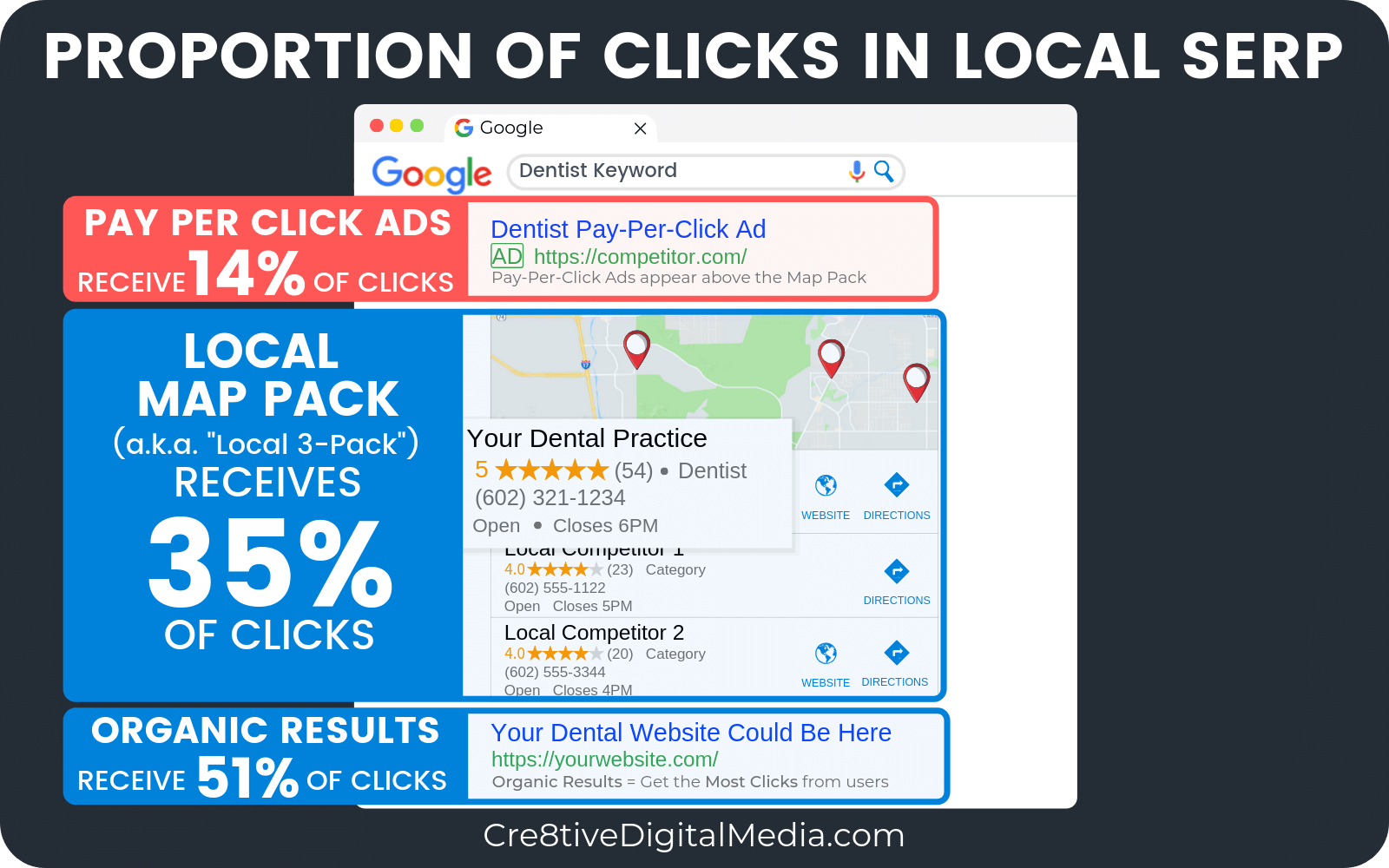 Proportion of clicks in local SERP-14% to Ads and 86% to the Map Pack & Organic Results