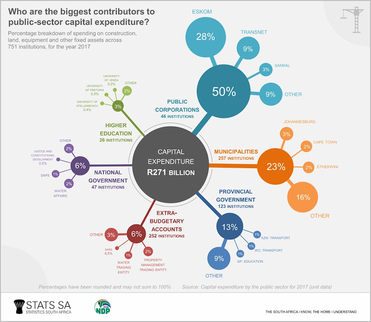 The biggest contributors to public-sector capital expenditure in SA.