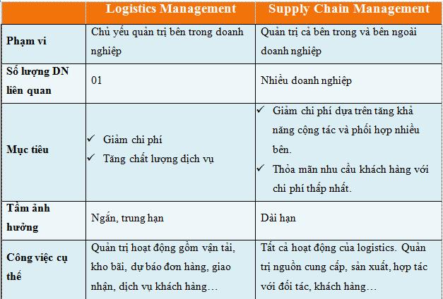 Supply Chain và Logistics khác nhau như thế nào?