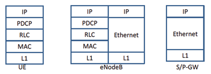 Gambar 13. User Data Plane networking stack