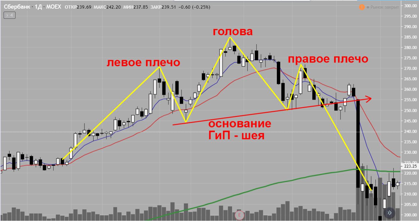 Фигура графического анализа рынка ГиП Голова и плечи разворотная фигура
