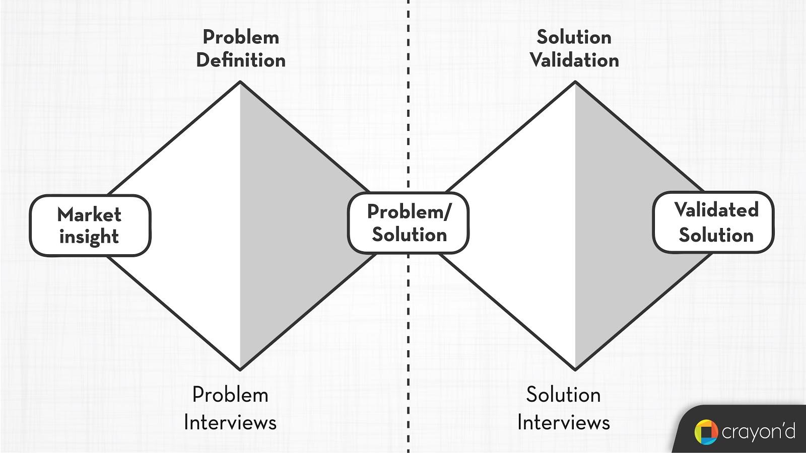 SaaS Frameworks