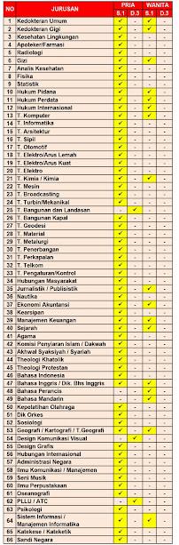 Lowongan Penerimaan Calon Perwira TNI 2018