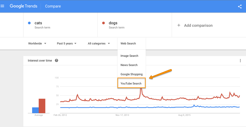 Use Of Google Trends To Know Popular Youtube Search Terms