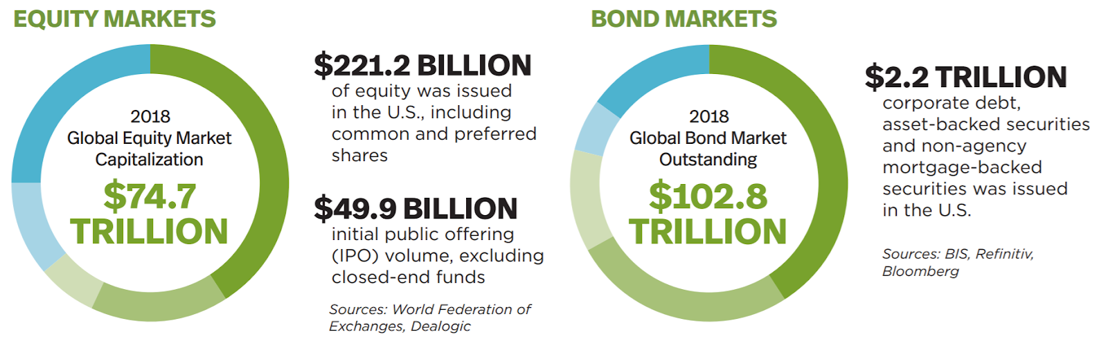 Comparing the equity and bond markets trillions