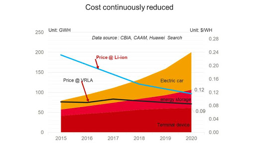 Figure 5: Price trends of Lithium-ion batteries and lead-acid batteries. Source CBIA, CAAM, Huawei Search.