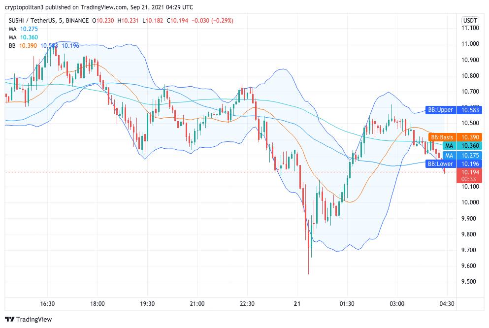 Sushiswap price analysis