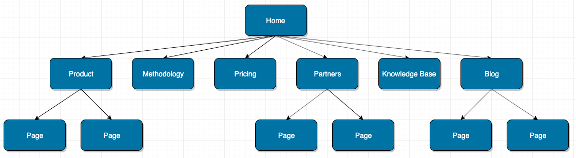 ideal website hierarchy
