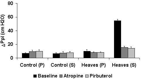 Effect of bronchodilator treatment on effort of breathing (DPplmax) in heaves-affected horses and control horses.