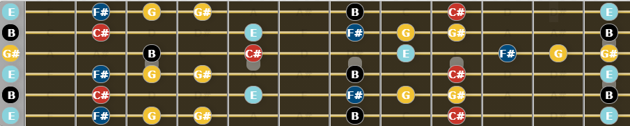 Open E Tuning - E Major Blues Scale