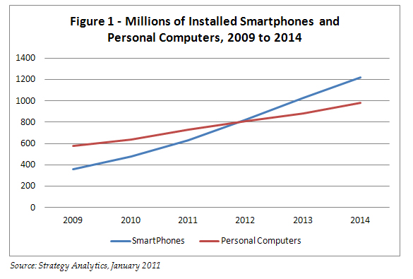 Image for Mobile Now has the Volume of Users, Both for Voice and Internet Access