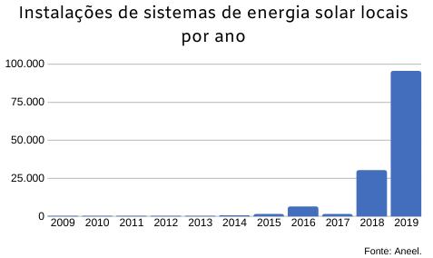instalação de Sistema energia solar. Instituto de redes inteligentes