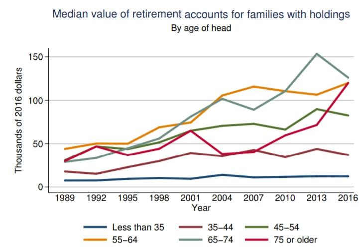 inadequate retirement savings