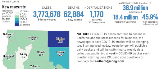 Coronavirus tracker: California reported no new deaths on June 13 — for the first time since March 2020