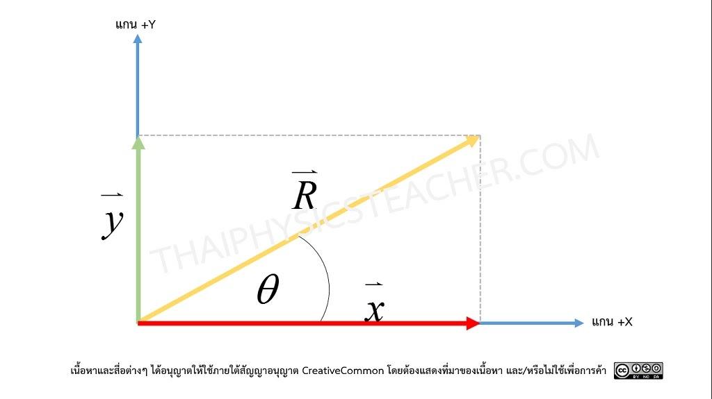คณิตศาสตร์สำหรับฟิสิกส์ 3 2