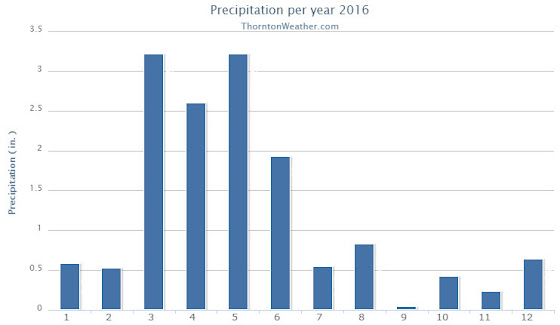 Thornton, Colorado's annual precipitation summary.