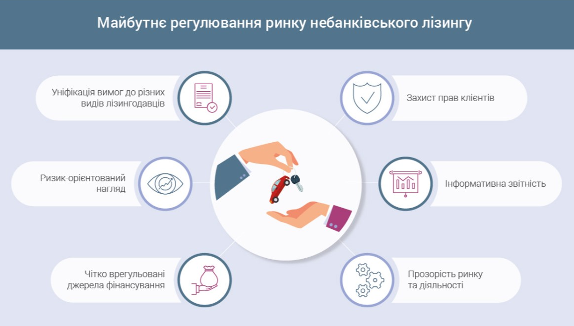 Новые требования к лизингодателям: капитал в 3 млн грн и лицензия финкомпании