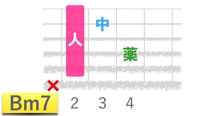 ギターコードBm7ビーマイナーセブンの押さえかたダイアグラム表