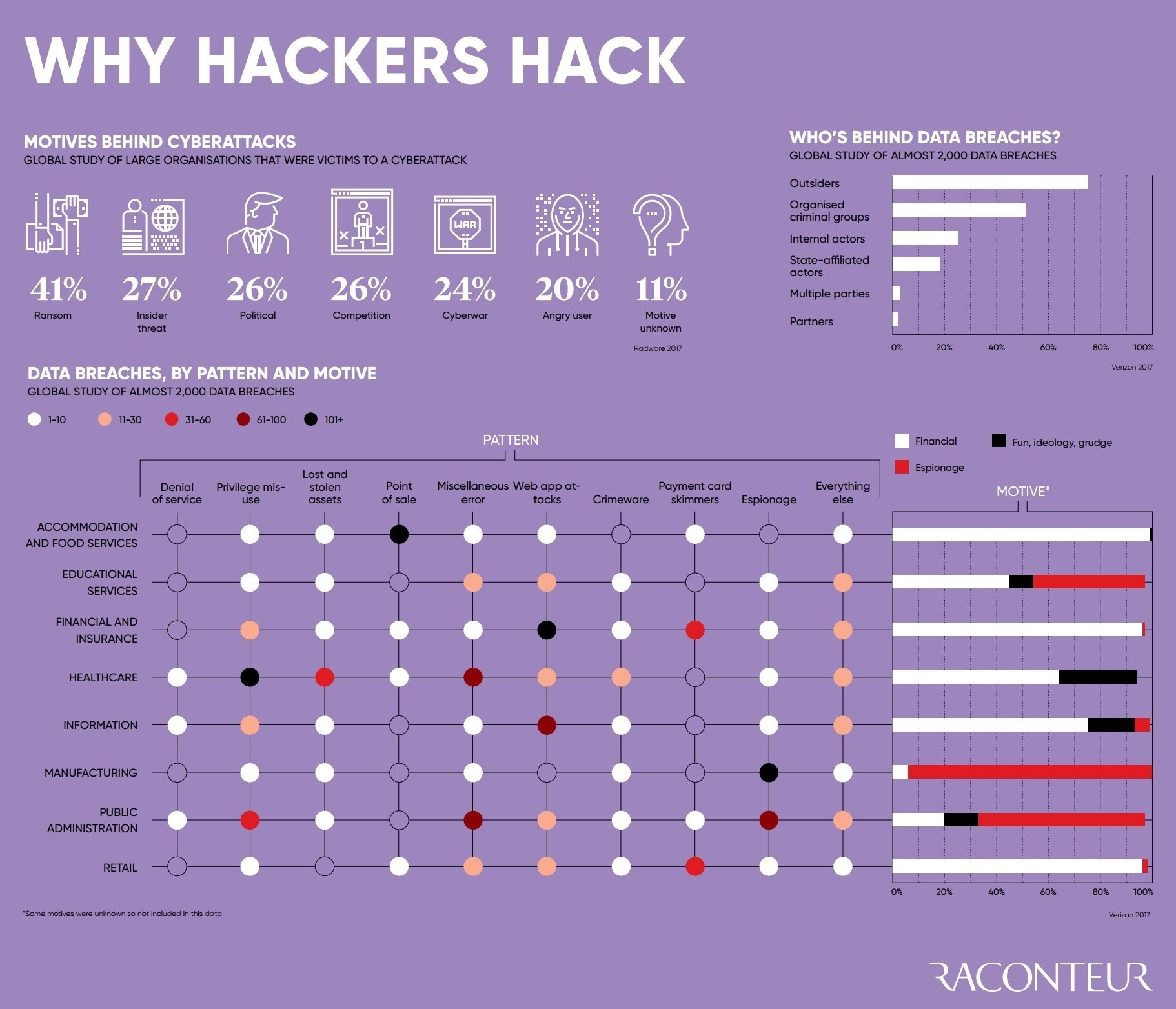 Las motivaciones detrás de los ciberataques
