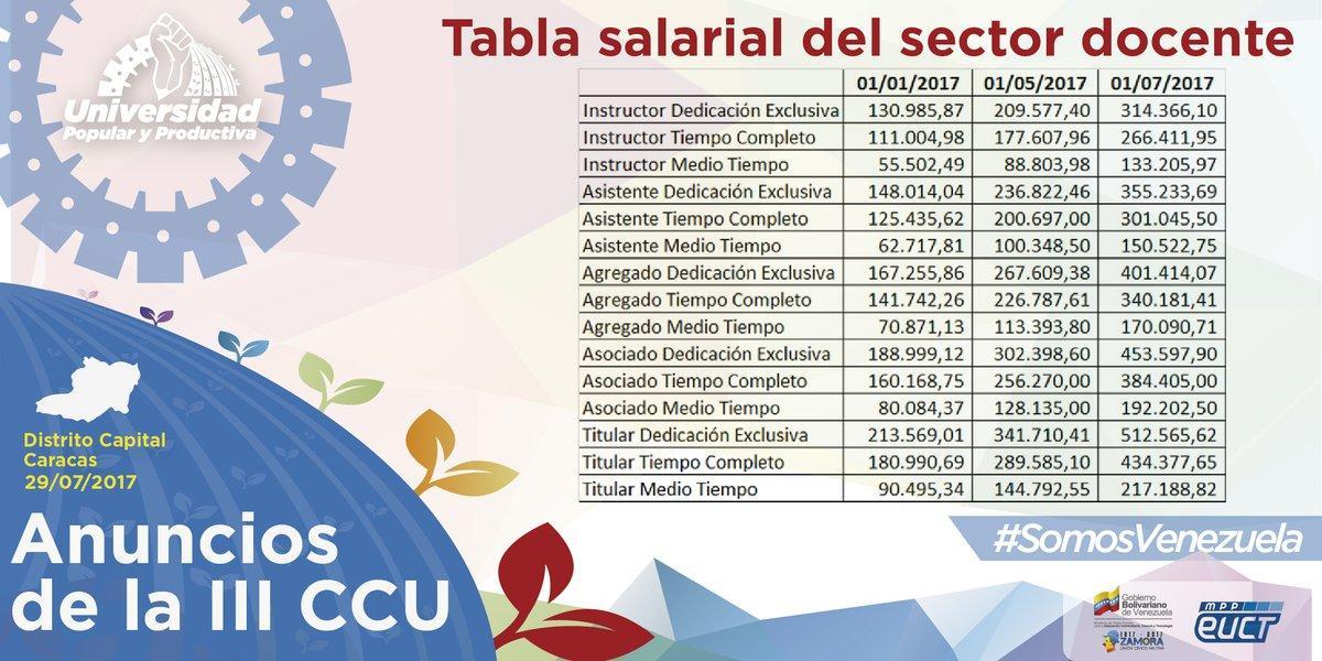 C:UsersGisela LeonPicturesNueva tabla salarial docentes.jpg