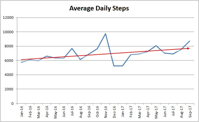 Average Daily steps