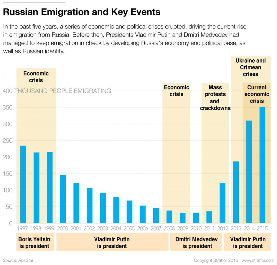 Сколько людей эмигрируют из россии
