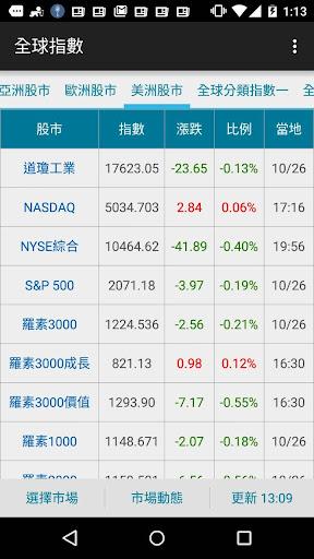 全球股市通2 - 市場指數 股票 基金 債券 匯率資訊