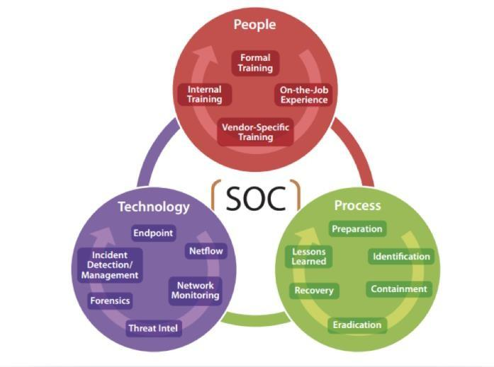 Security Operations Center (SOC) Services | Management case ...