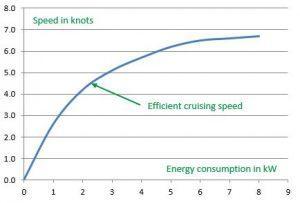Veneen nopeus solmuina vs. energiankulutuskaavio