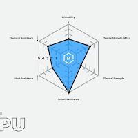 Blue PRO Series TPU (Thermoplastic Polyurethane) - 2.85mm (1lb)