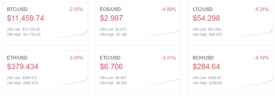 Tablero de índice de tokens OKEx: precio BTC, precio EOS, precio LTC, precio ETH, precio ETC, precio BCH