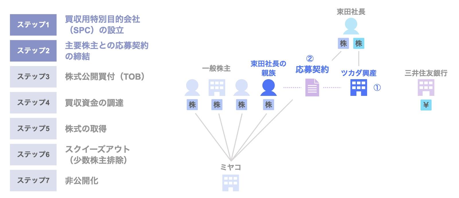 ミヤコのMBOによる非公開化のスキーム1,2