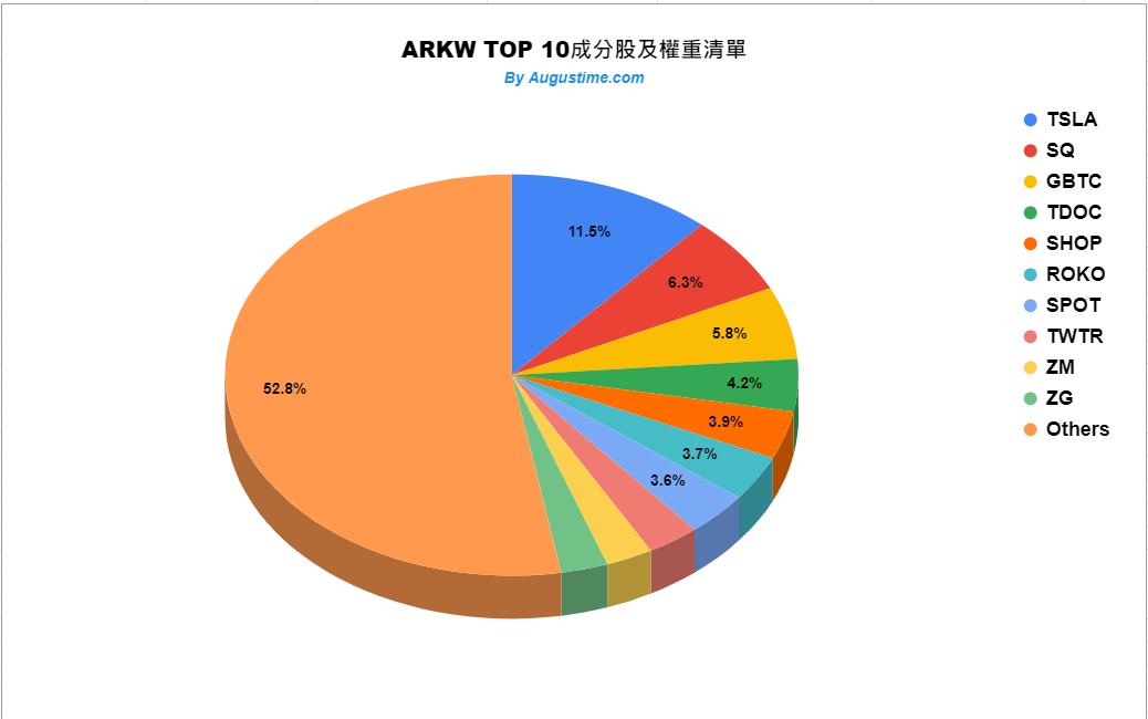 ARKW成分股權重清單
