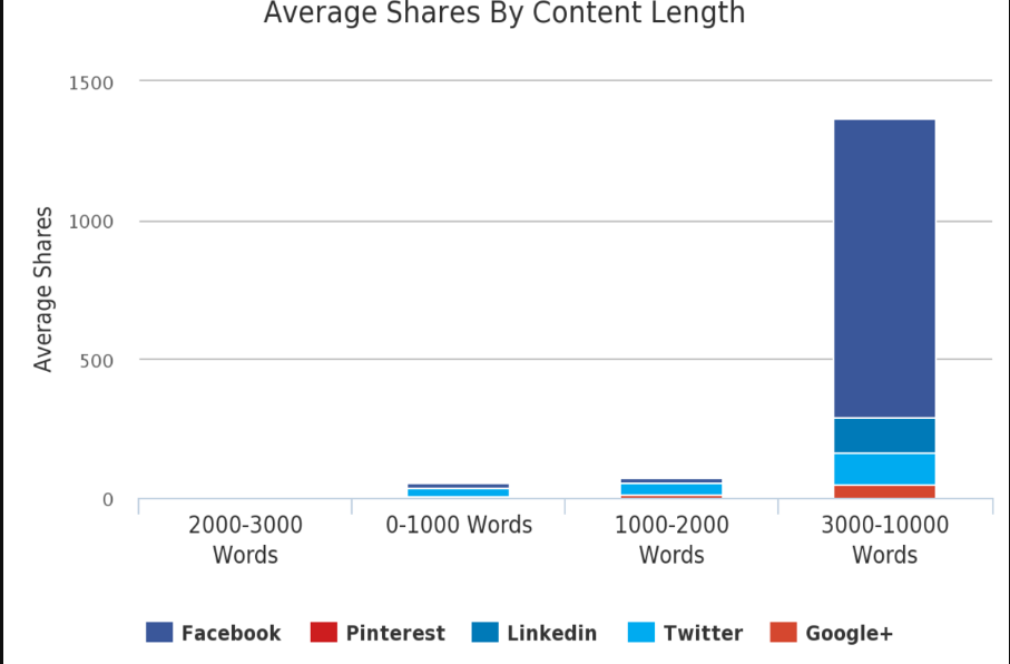 What is the Average Blog Post Length - Average Shares by Content Length
