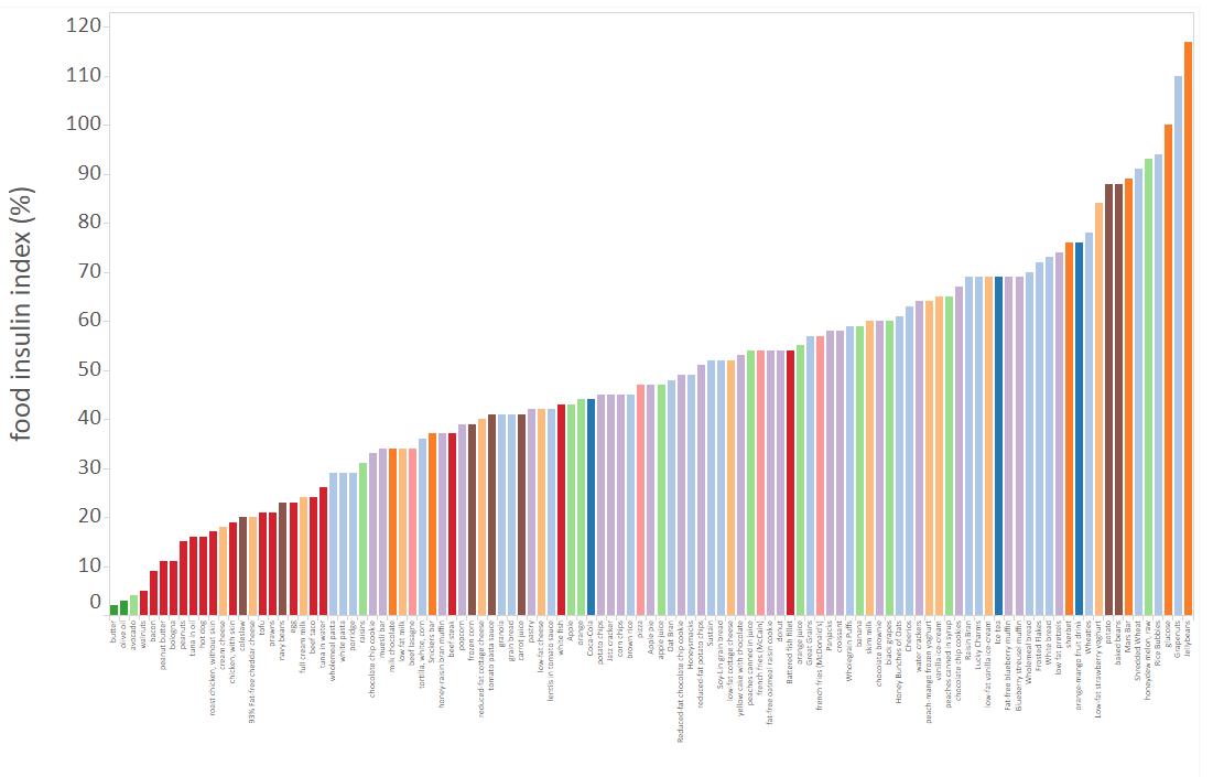 Food Insulin Index Analysis