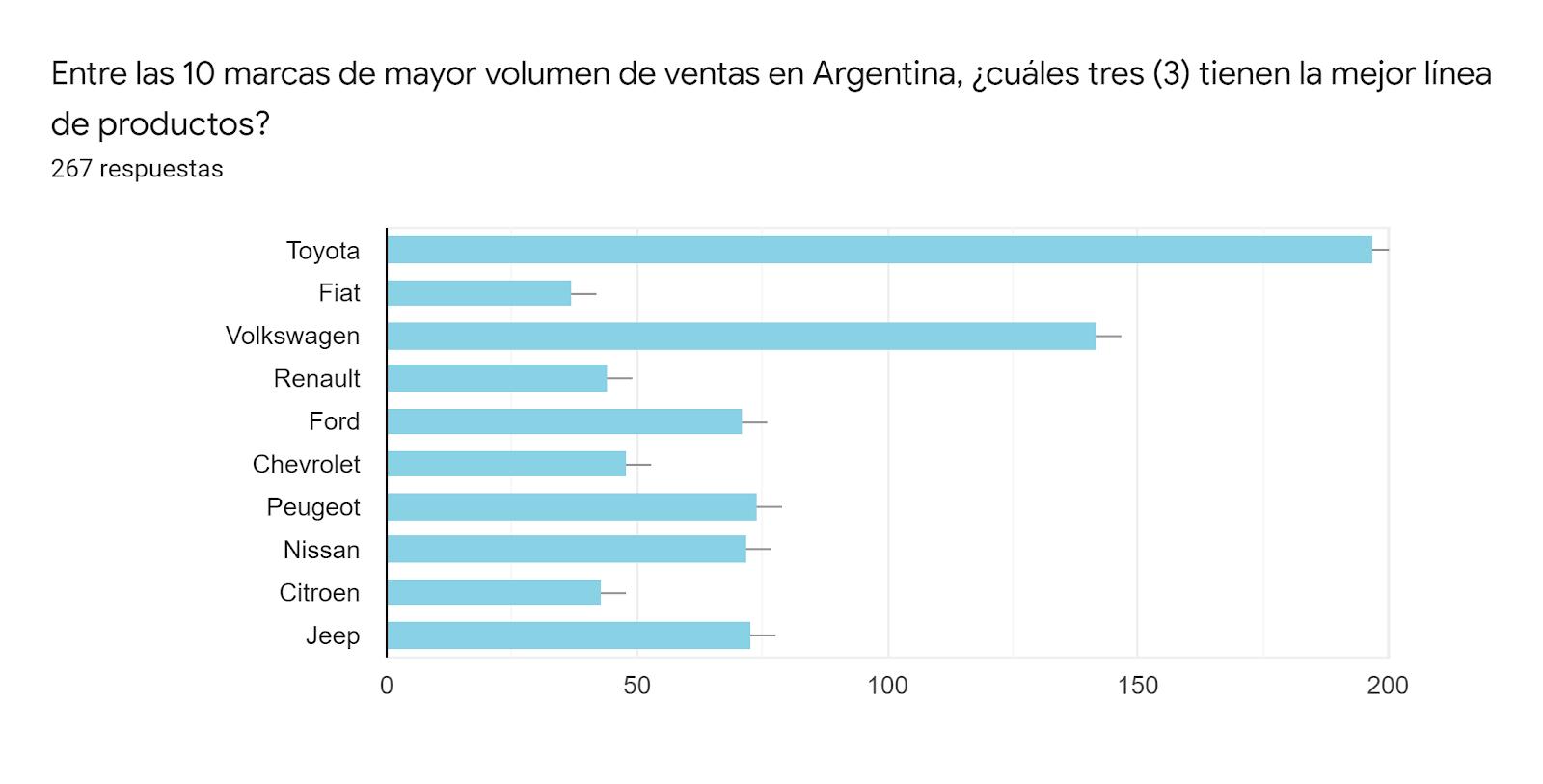 Gráfico de respuestas de formularios. Título de la pregunta:Entre las 10 marcas de mayor volumen de ventas en Argentina, ¿cuáles tres (3) tienen la mejor línea de productos?. Número de respuestas:267 respuestas.