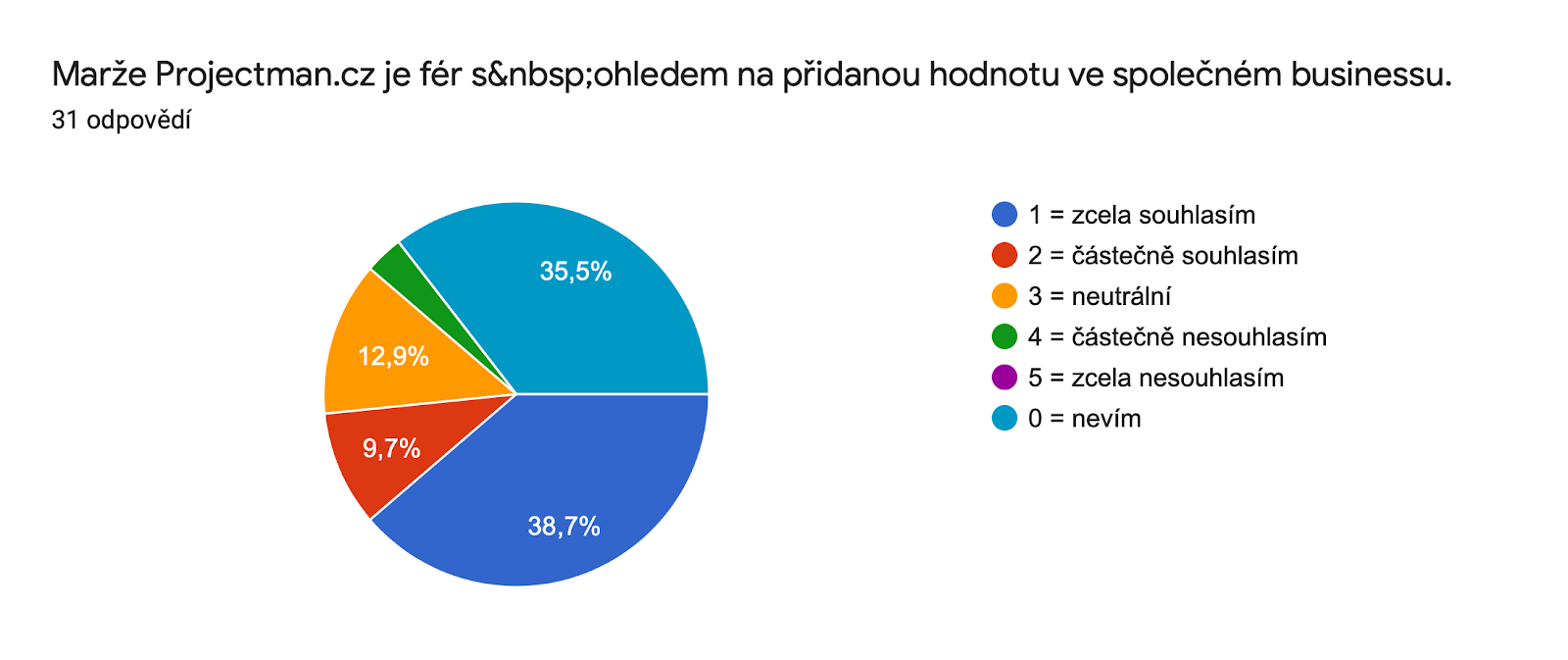 Graf odpovědí Formulářů. Název otázky: Marže Projectman.cz je fér s ohledem na přidanou hodnotu ve společném businessu.. Počet odpovědí: 31 odpovědí.