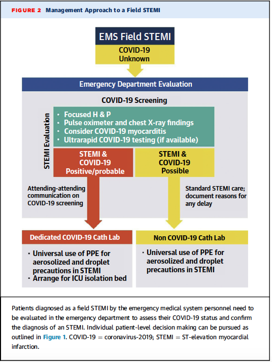 Macintosh HD:Users:suneelupadhye:Desktop:WEBSITES:EMGuidelines Monthly CPGs:4 April 2021  AMI Care During COVID Pandemic:Screen Shot 2021-04-26 at 10.18.15 PM.png