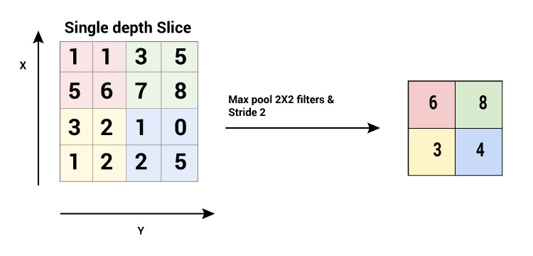 Working on the pooling layer as the max-pooling and the sum pooling is shown through a matrix-example.
