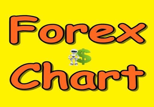 Forex $Chart Free