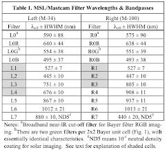 Photo: MSL Mastcam filter wavelengths. source: http://www.lpi.usra.edu/meetings/lpsc2012/pdf/2541.pdf