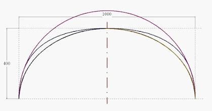 Photo: comparatif  ellipse, demi cercle, tableau de fils