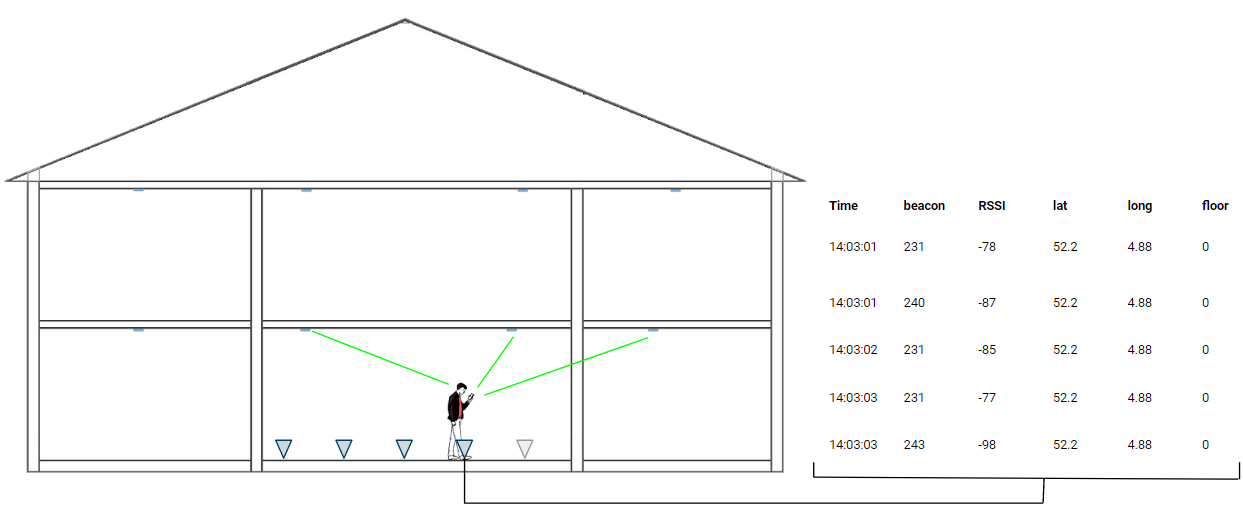 A man collecting Bluetooth signals at multiple positions in a room. One position creates multiple rows of data.